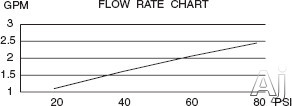 Flow Rate Chart