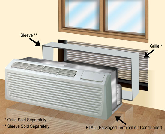Ptac Packaged Terminal Air Conditioners Air Conditioners